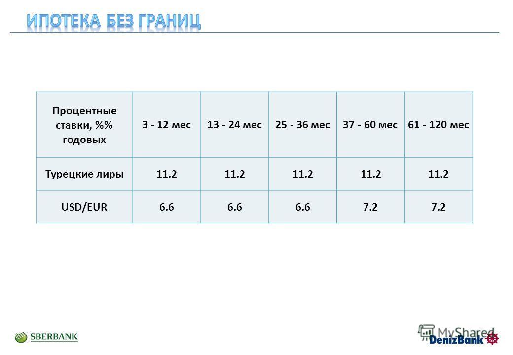 Процентные ставки, % годовых 3 - 12 мес 13 - 24 мес 25 - 36 мес 37 - 60 мес 61 - 120 мес Турецкие лиры 11.2 USD/EUR6.6 7.2
