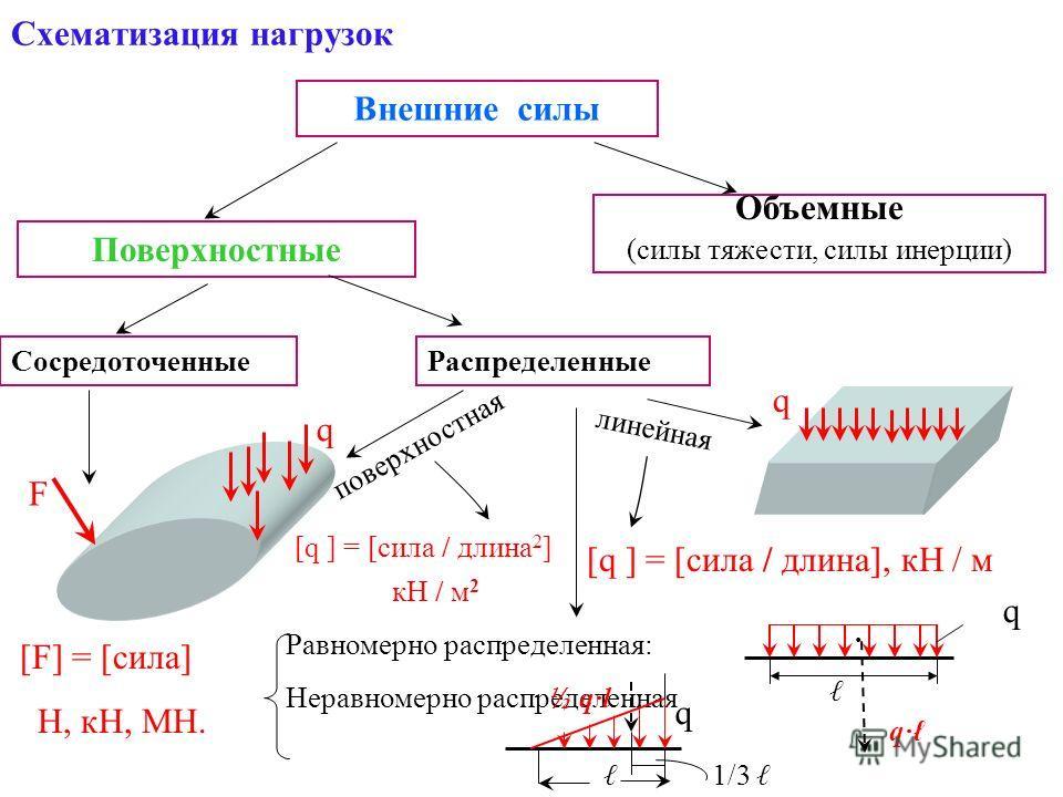Схематизация нагрузок Внешние силы Объемные (силы тяжести, силы инерции) Поверхностные Сосредоточенные Распределенные F поверхностная линейная [F] = [сила] Н, кН, МН. [q ] = [сила / длина 2 ] q кН / м 2 q [q ] = [сила / длина], кН / м Равномерно расп