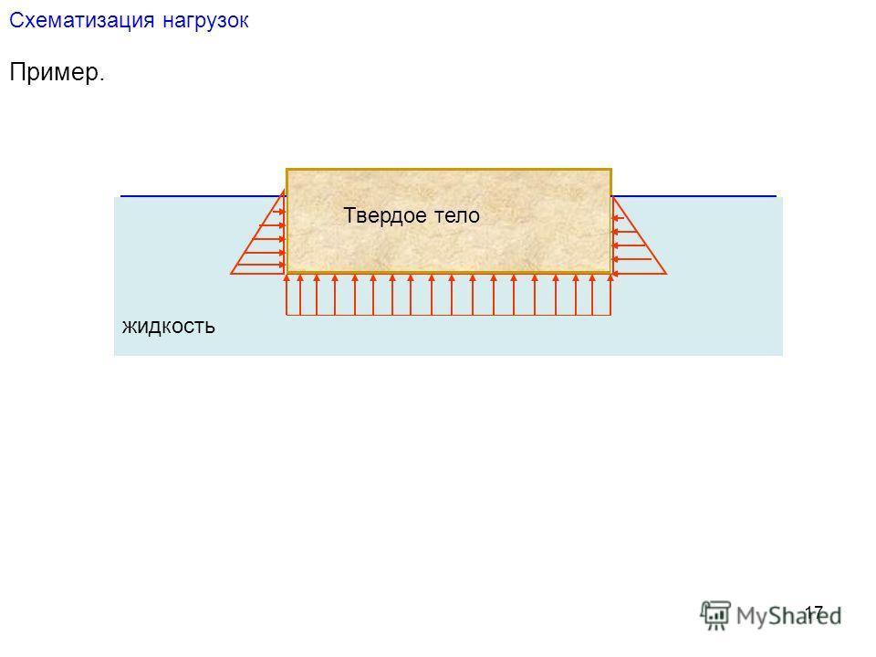 17 Схематизация нагрузок Пример. Твердое тело жидкость