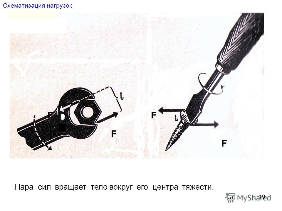 19 Схематизация нагрузок F F FF Пара сил вращает тело вокруг его центра тяжести.
