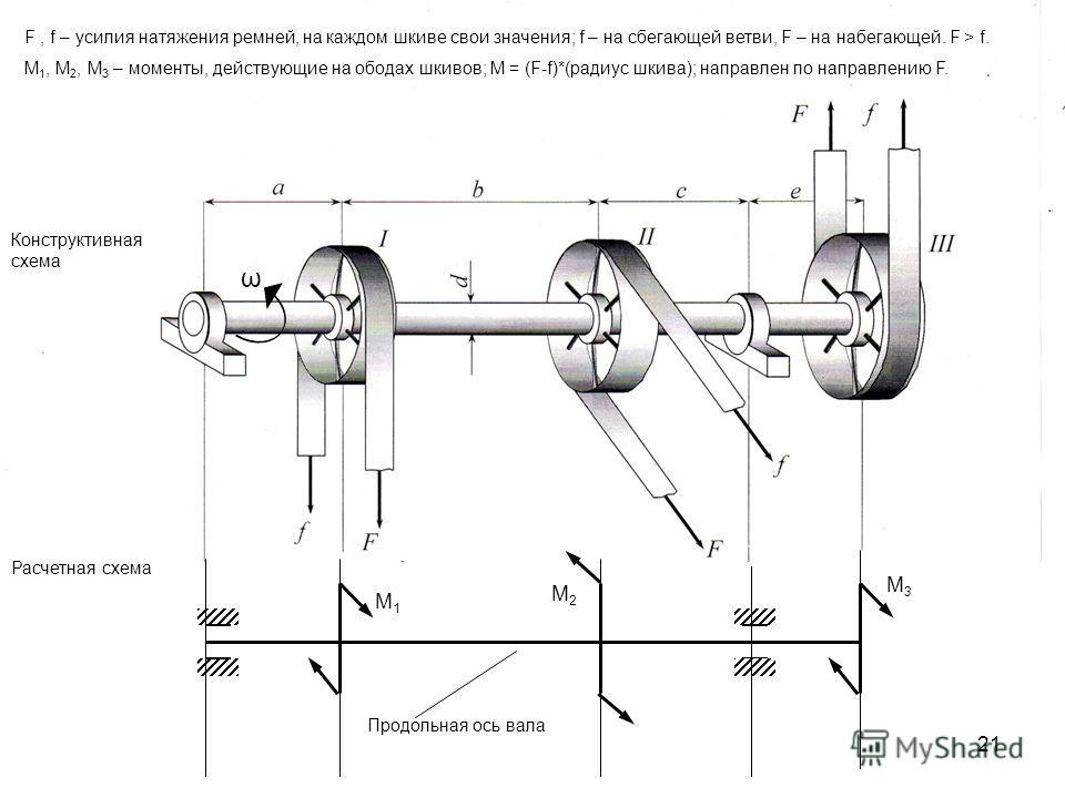 21 Кручение Ременная передача ω Конструктивная схема Расчетная схема Продольная ось вала F, f – усилия натяжения ремней, на каждом шкиве свои значения; f – на сбегающей ветви, F – на набегающей. F > f. М 1, М 2, М 3 – моменты, действующие на ободах ш