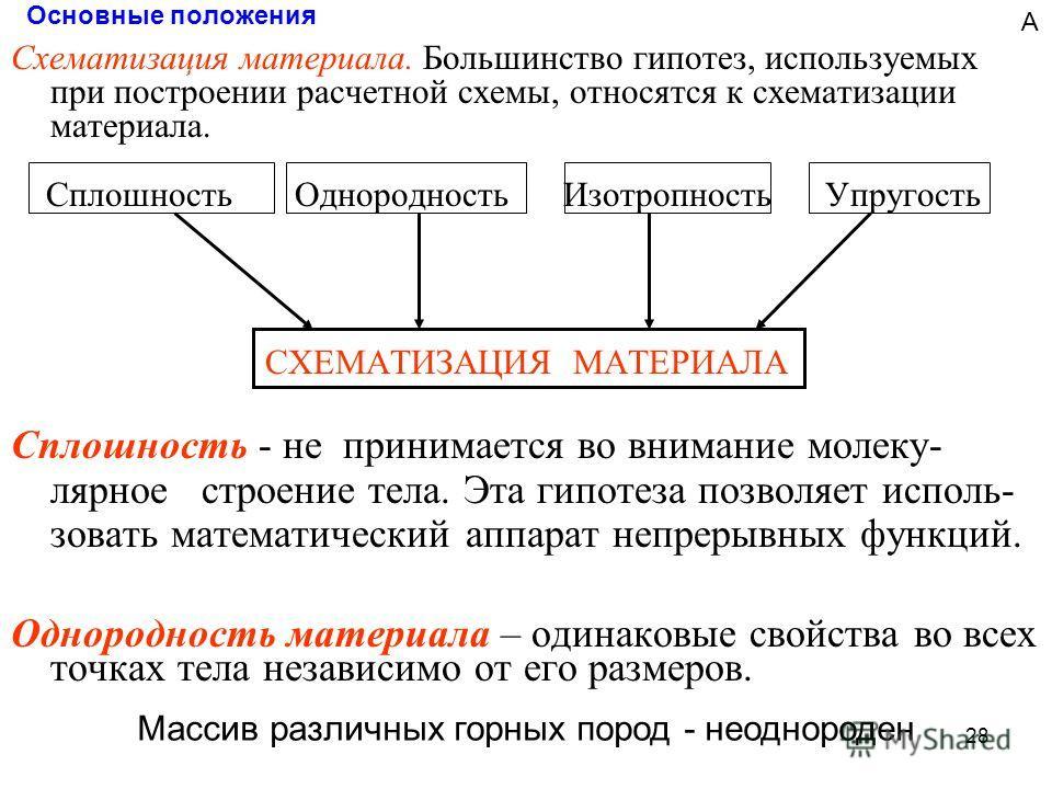 28 Основные положения Схематизация материала. Большинство гипотез, используемых при построении расчетной схемы, относятся к схематизации материала. Сплошность Однородность Изотропность Упругость СХЕМАТИЗАЦИЯ МАТЕРИАЛА Сплошность - не принимается во в