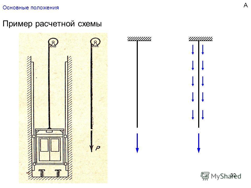 32 Основные положения Пример расчетной схемы А