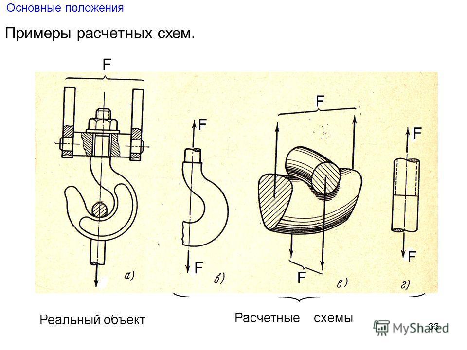 33 Основные положения Примеры расчетных схем. F F F F F F F Реальный объект Расчетные схемы