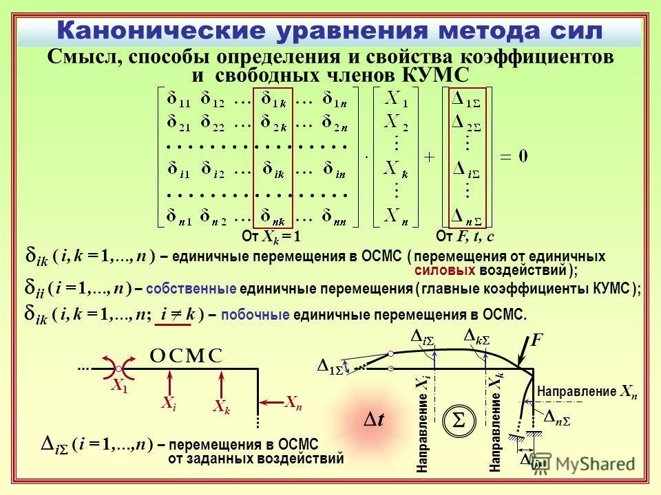 Канонические уравнения метода сил ik ( i, k = 1, …, n ) – единичные перемещения в ОСМС ( перемещения от единичных силовых воздействий ); ii ( i = 1, …, n ) – собственные единичные перемещения ( главные коэффициенты КУМС ); ik ( i, k = 1, …, n; i = k