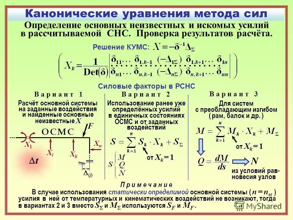 Канонические уравнения метода сил Определение основных неизвестных и искомых усилий в рассчитываемой СНС. Проверка результатов расчёта. Решение КУМС: Силовые факторы в РСНС В а р и а н т 1 (j) t XkXk XnXn О С М СО С М С X1X1 XiXi F Расчёт основной си