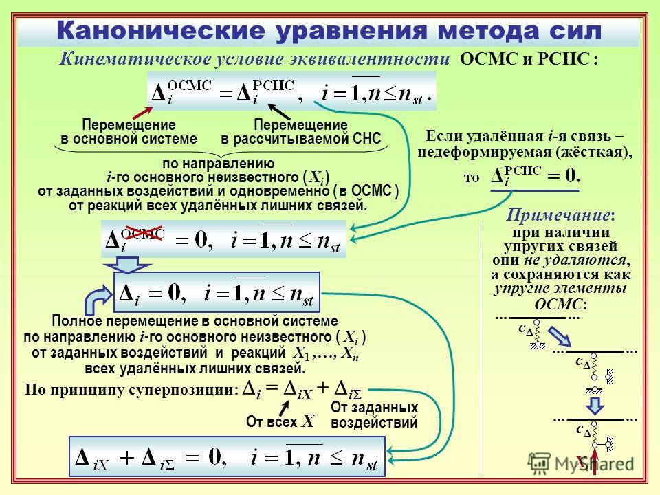 Канонические уравнения метода сил Кинематическое условие эквивалентности ОСМС и РСНС : Перемещение в основной системе Перемещение в рассчитываемой СНС по направлению i -го основного неизвестного ( X i ) от заданных воздействий и одновременно ( в ОСМС