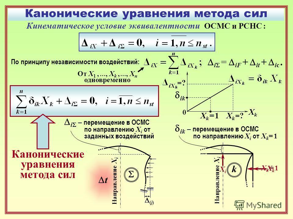 Канонические уравнения метода сил Кинематическое условие эквивалентности ОСМС и РСНС : По принципу независимости воздействий: ХkХk i = iF + it + ic. Хk =?Хk =?Хk = 1Хk = 1 ik XiXi XkXk ik – перемещение в ОСМС по направлению X i от X k = 1 Xk = 1Xk =