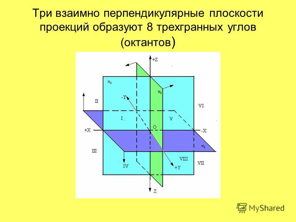 Три взаимно перпендикулярные плоскости проекций образуют 8 трехгранных углов (октантов )