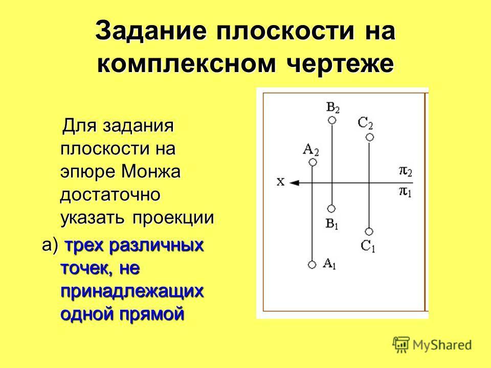 Задание плоскости на комплексном чертеже Для задания плоскости на эпюре Монжа достаточно указать проекции Для задания плоскости на эпюре Монжа достаточно указать проекции а) трех различных точек, не принадлежащих одной прямой