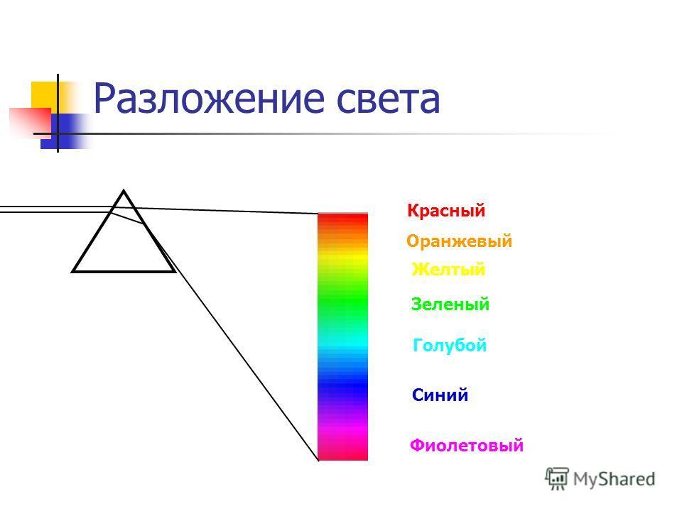 Разложение света Красный Оранжевый Желтый Зеленый Голубой Синий Фиолетовый