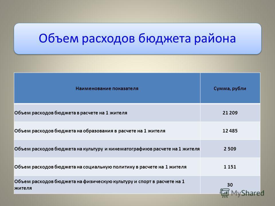 Объем расходов бюджета района Наименование показателя Сумма, рубли Объем расходов бюджета в расчете на 1 жителя 21 209 Объем расходов бюджета на образования в расчете на 1 жителя 12 485 Объем расходов бюджета на культуру и кинематографиюв расчете на