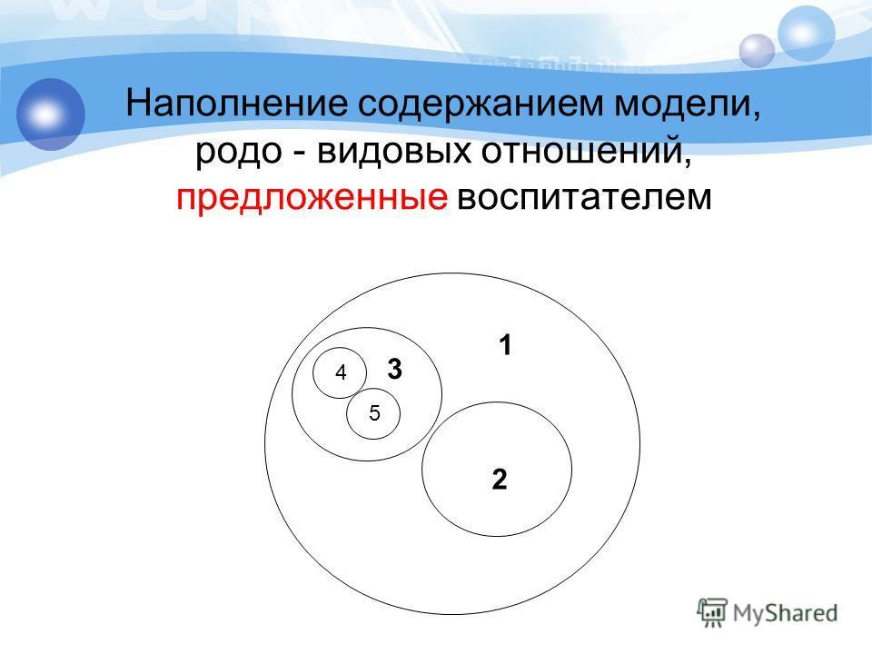 1 Наполнение содержанием модели, родо - видовых отношений, предложенные воспитателем 3 2 4 5