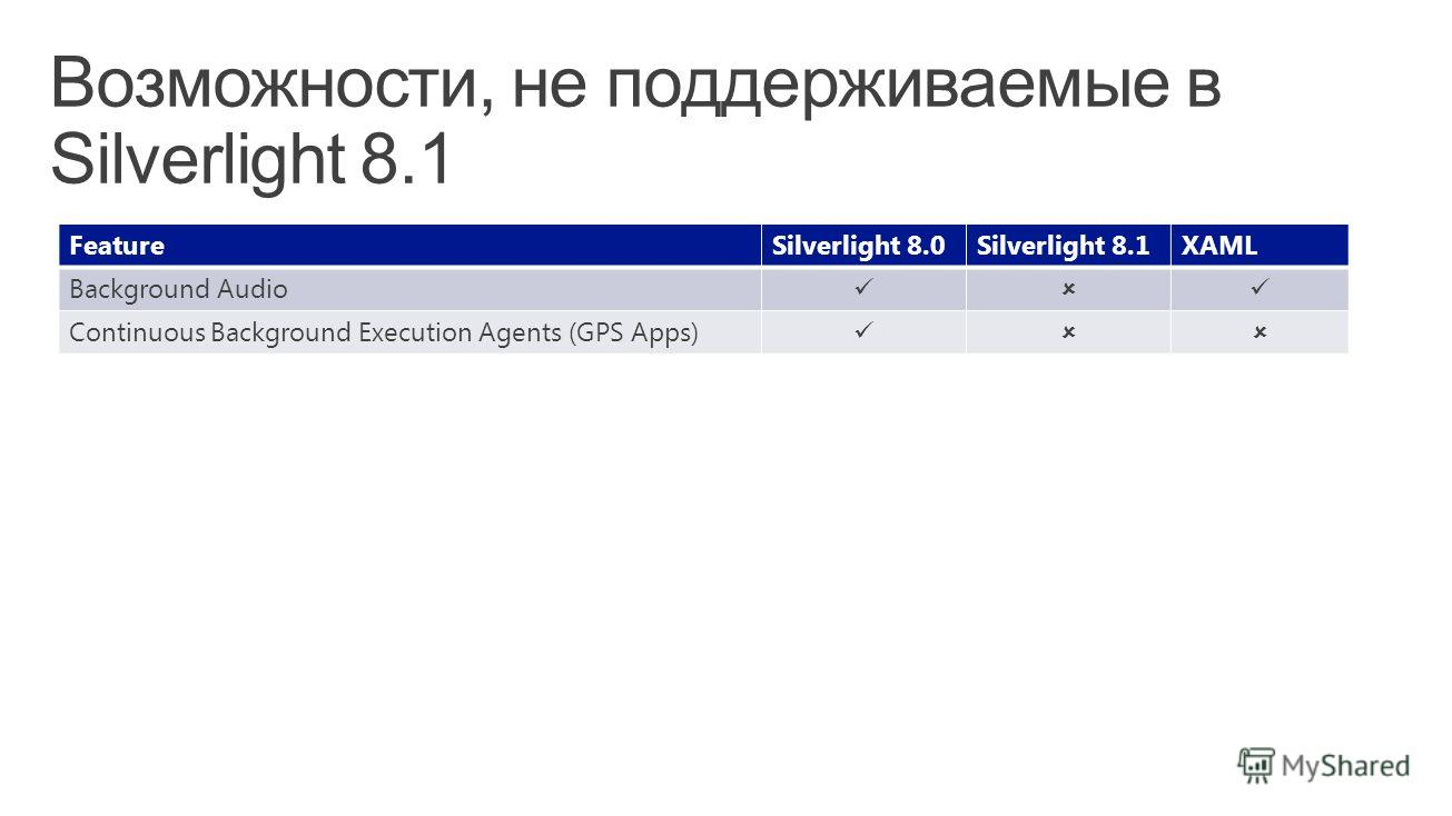 FeatureSilverlight 8.0Silverlight 8.1XAML Background Audio Continuous Background Execution Agents (GPS Apps)