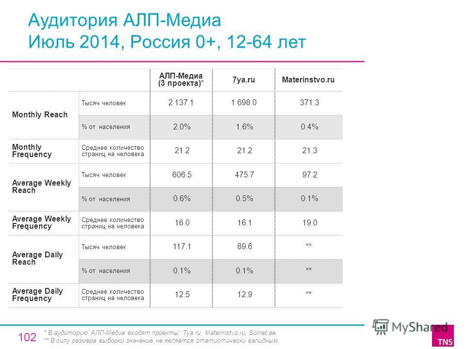 Аудитория АЛП-Медиа Июль 2014, Россия 0+, 12-64 лет АЛП-Медиа (3 проекта)* 7ya.ruMaterinstvo.ru Monthly Reach Тысяч человек 2 137.11 698.0 371.3 % от населения 2.0% 1.6% 0.4% Monthly Frequency Среднее количество страниц на человека 21.2 21.3 Average