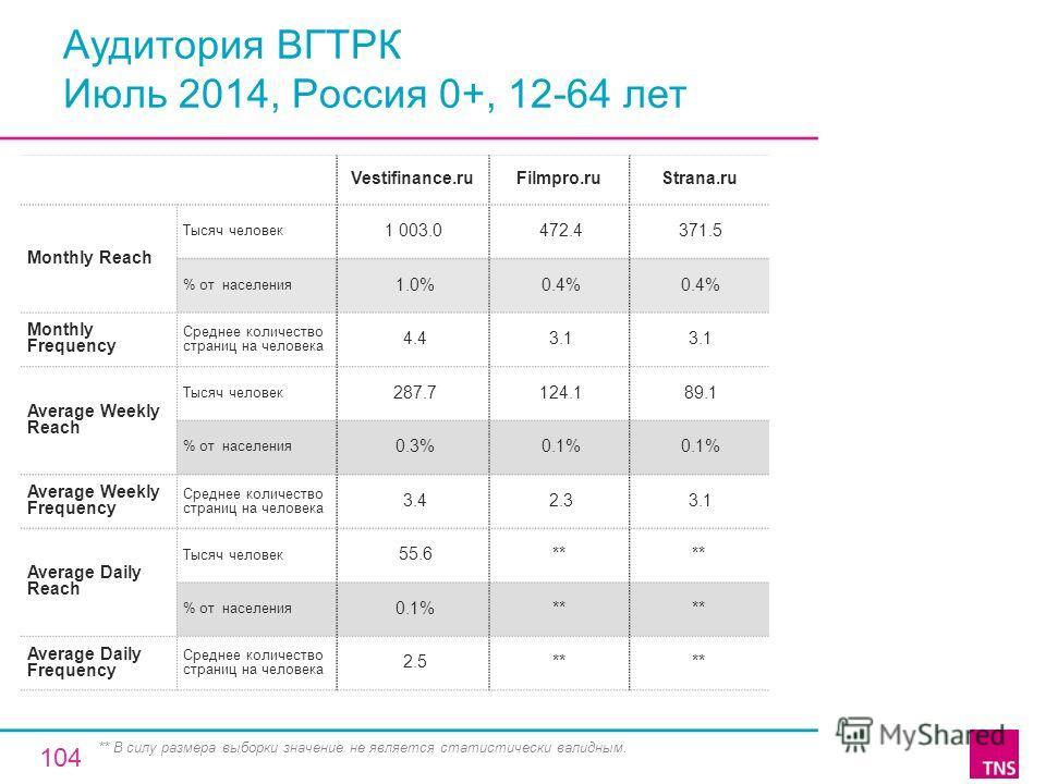 Аудитория ВГТРК Июль 2014, Россия 0+, 12-64 лет Vestifinance.ruFilmpro.ruStrana.ru Monthly Reach Тысяч человек 1 003.0 472.4 371.5 % от населения 1.0% 0.4% Monthly Frequency Среднее количество страниц на человека 4.4 3.1 Average Weekly Reach Тысяч че