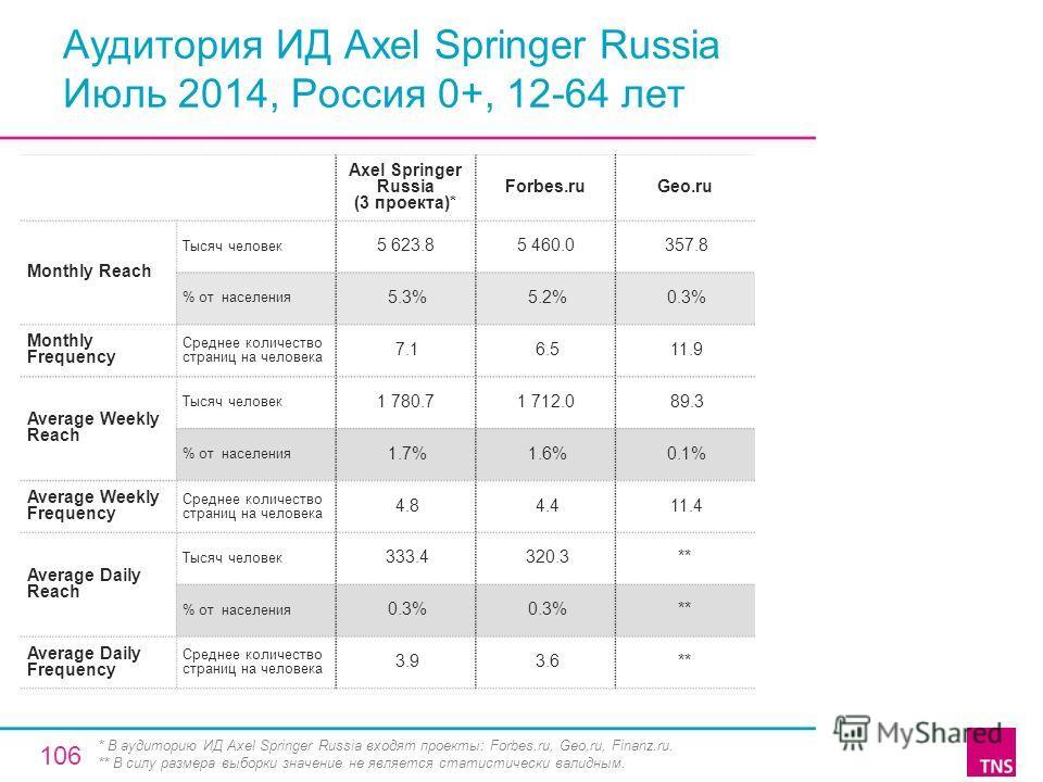 Аудитория ИД Axel Springer Russia Июль 2014, Россия 0+, 12-64 лет Axel Springer Russia (3 проекта)* Forbes.ruGeo.ru Monthly Reach Тысяч человек 5 623.85 460.0 357.8 % от населения 5.3% 5.2% 0.3% Monthly Frequency Среднее количество страниц на человек