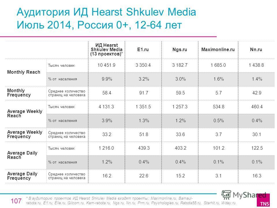 Аудитория ИД Hearst Shkulev Media Июль 2014, Россия 0+, 12-64 лет ИД Hearst Shkulev Media (13 проектов)* E1.ruNgs.ruMaximonline.ruNn.ru Monthly Reach Тысяч человек 10 451.93 350.43 182.71 685.01 438.8 % от населения 9.9% 3.2% 3.0% 1.6% 1.4% Monthly F