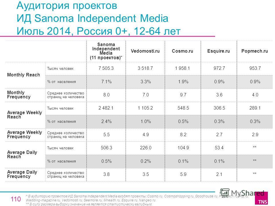 Аудитория проектов ИД Sanoma Independent Media Июль 2014, Россия 0+, 12-64 лет Sanoma Independent Media (11 проектов)* Vedomosti.ruCosmo.ruEsquire.ruPopmech.ru Monthly Reach Тысяч человек 7 505.33 518.71 958.1 972.7 953.7 % от населения 7.1% 3.3% 1.9