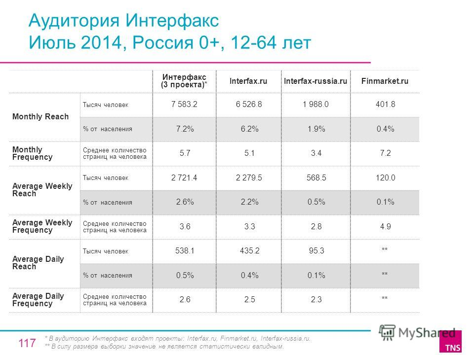 Аудитория Интерфакс Июль 2014, Россия 0+, 12-64 лет Интерфакс (3 проекта)* Interfax.ruInterfax-russia.ruFinmarket.ru Monthly Reach Тысяч человек 7 583.26 526.81 988.0 401.8 % от населения 7.2% 6.2% 1.9% 0.4% Monthly Frequency Среднее количество стран