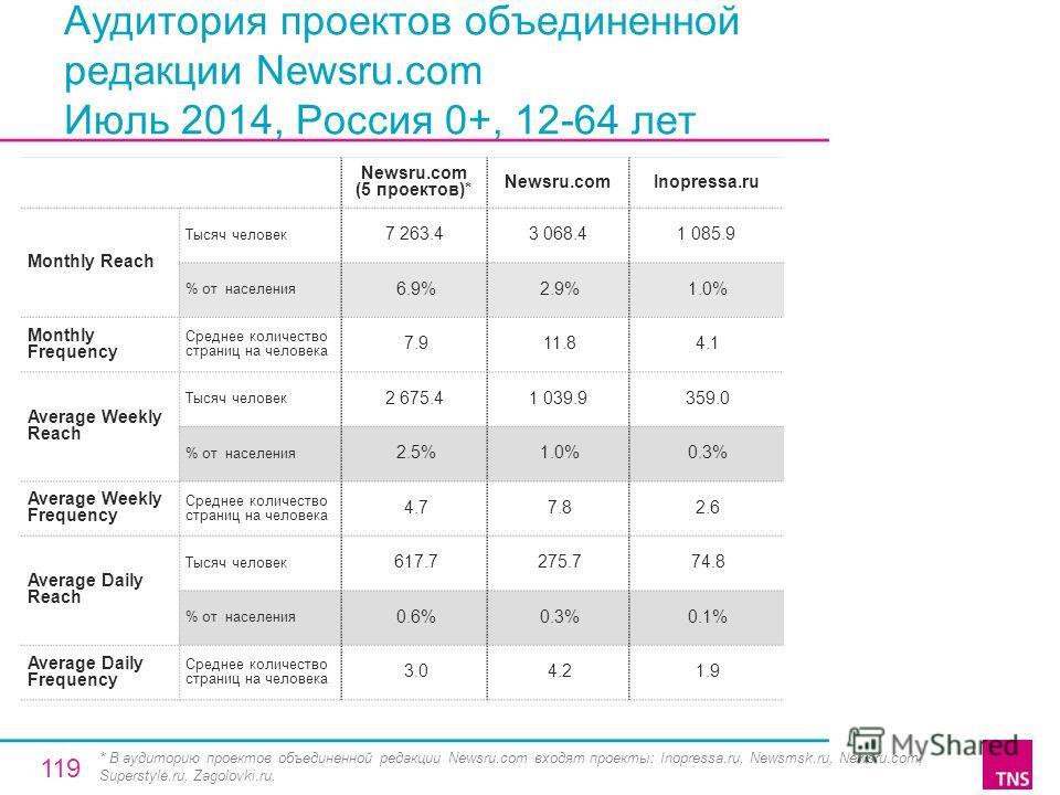 Аудитория проектов объединенной редакции Newsru.com Июль 2014, Россия 0+, 12-64 лет Newsru.com (5 проектов)* Newsru.comInopressa.ru Monthly Reach Тысяч человек 7 263.43 068.41 085.9 % от населения 6.9% 2.9% 1.0% Monthly Frequency Среднее количество с