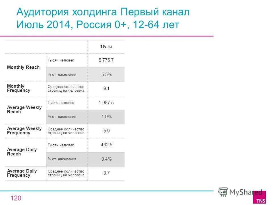 Аудитория холдинга Первый канал Июль 2014, Россия 0+, 12-64 лет 1tv.ru Monthly Reach Тысяч человек 5 775.7 % от населения 5.5% Monthly Frequency Среднее количество страниц на человека 9.1 Average Weekly Reach Тысяч человек 1 987.5 % от населения 1.9%