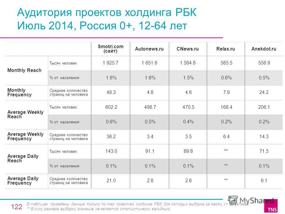 Аудитория проектов холдинга РБК Июль 2014, Россия 0+, 12-64 лет Smotri.com (сайт) Autonews.ruCNews.ruRelax.ruAnekdot.ru Monthly Reach Тысяч человек 1 925.71 651.61 584.8 585.5 558.9 % от населения 1.8% 1.6% 1.5% 0.6% 0.5% Monthly Frequency Среднее ко