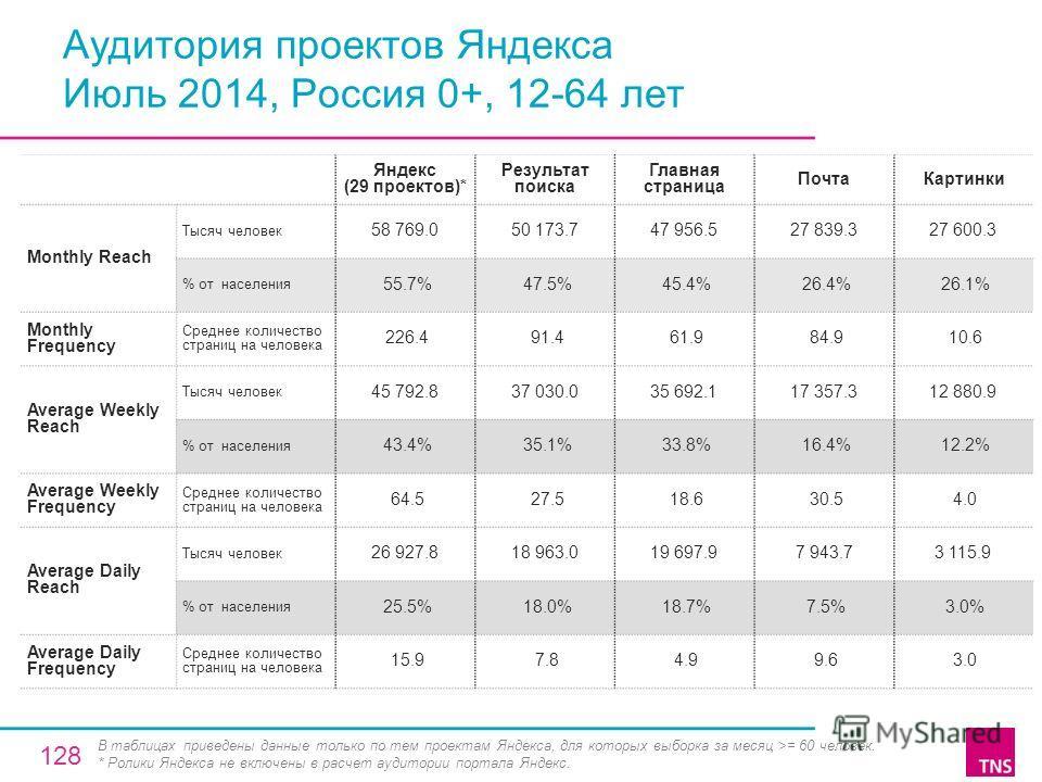 Аудитория проектов Яндекса Июль 2014, Россия 0+, 12-64 лет Яндекс (29 проектов)* Результат поиска Главная страница Почта Картинки Monthly Reach Тысяч человек 58 769.050 173.747 956.527 839.327 600.3 % от населения 55.7% 47.5% 45.4% 26.4% 26.1% Monthl