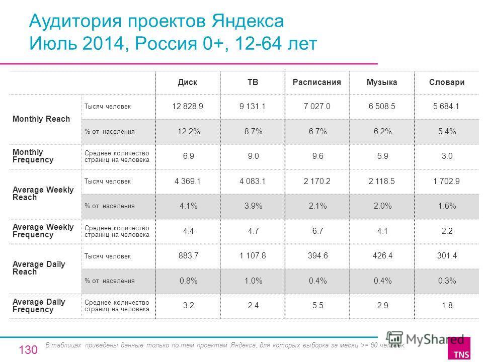 Аудитория проектов Яндекса Июль 2014, Россия 0+, 12-64 лет Диск ТВРасписанияМузыка Словари Monthly Reach Тысяч человек 12 828.99 131.17 027.06 508.55 684.1 % от населения 12.2% 8.7% 6.7% 6.2% 5.4% Monthly Frequency Среднее количество страниц на челов