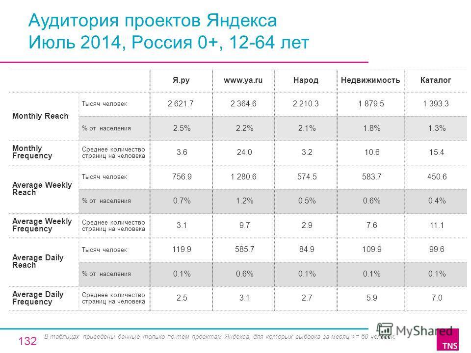 Аудитория проектов Яндекса Июль 2014, Россия 0+, 12-64 лет Я.руwww.ya.ru НародНедвижимость Каталог Monthly Reach Тысяч человек 2 621.72 364.62 210.31 879.51 393.3 % от населения 2.5% 2.2% 2.1% 1.8% 1.3% Monthly Frequency Среднее количество страниц на