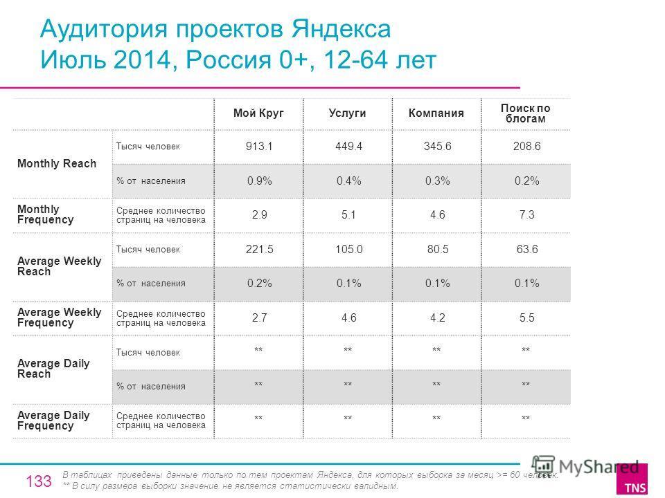 Аудитория проектов Яндекса Июль 2014, Россия 0+, 12-64 лет Мой Круг УслугиКомпания Поиск по блогам Monthly Reach Тысяч человек 913.1 449.4 345.6 208.6 % от населения 0.9% 0.4% 0.3% 0.2% Monthly Frequency Среднее количество страниц на человека 2.9 5.1