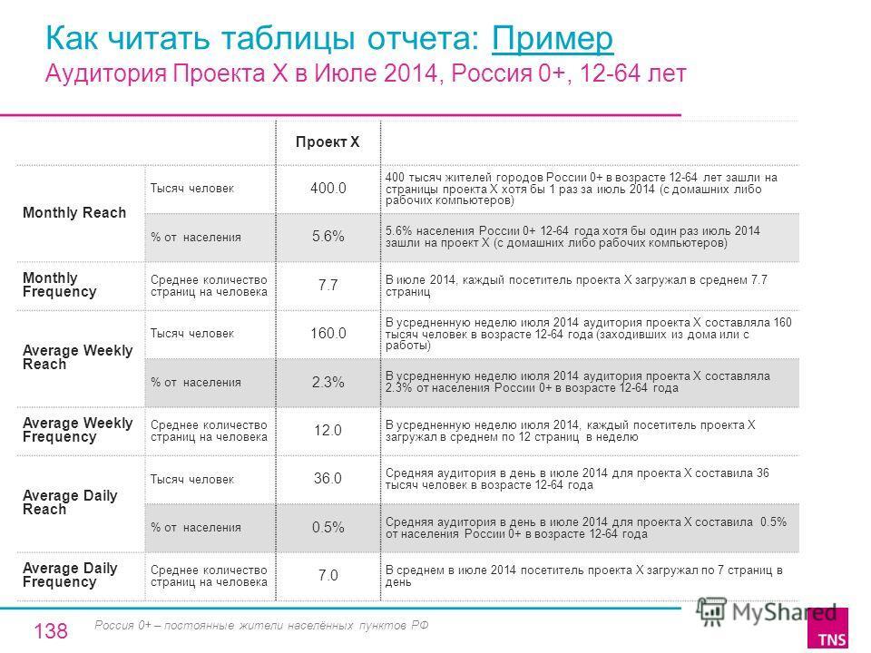 Как читать таблицы отчета: Пример Проект X Monthly Reach Тысяч человек 400.0 400 тысяч жителей городов России 0+ в возрасте 12-64 лет зашли на страницы проекта Х хотя бы 1 раз за июль 2014 (с домашних либо рабочих компьютеров) % от населения 5.6% 5.6