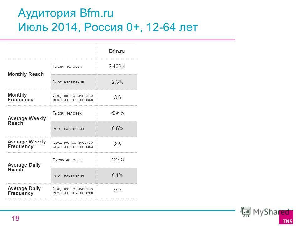 Аудитория Bfm.ru Июль 2014, Россия 0+, 12-64 лет Bfm.ru Monthly Reach Тысяч человек 2 432.4 % от населения 2.3% Monthly Frequency Среднее количество страниц на человека 3.6 Average Weekly Reach Тысяч человек 636.5 % от населения 0.6% Average Weekly F