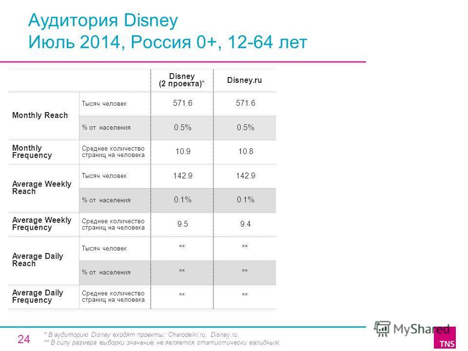 Аудитория Disney Июль 2014, Россия 0+, 12-64 лет Disney (2 проекта)* Disney.ru Monthly Reach Тысяч человек 571.6 % от населения 0.5% Monthly Frequency Среднее количество страниц на человека 10.9 10.8 Average Weekly Reach Тысяч человек 142.9 % от насе