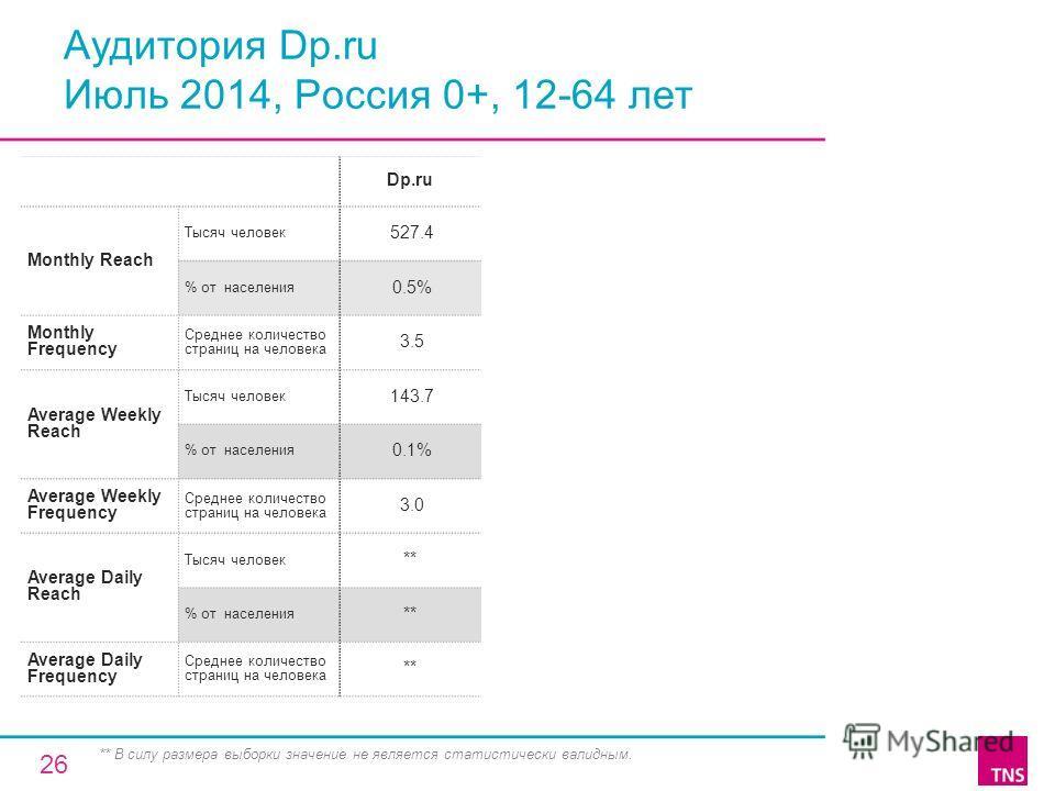 Аудитория Dp.ru Июль 2014, Россия 0+, 12-64 лет Dp.ru Monthly Reach Тысяч человек 527.4 % от населения 0.5% Monthly Frequency Среднее количество страниц на человека 3.5 Average Weekly Reach Тысяч человек 143.7 % от населения 0.1% Average Weekly Frequ