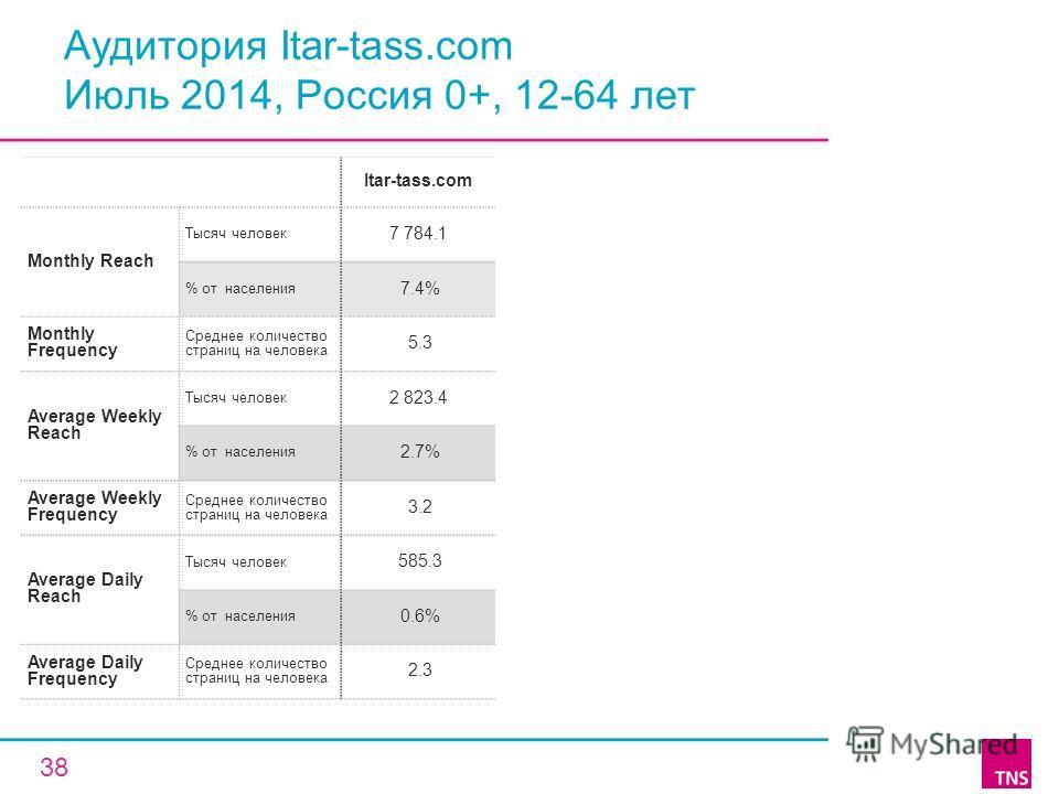 Аудитория Itar-tass.com Июль 2014, Россия 0+, 12-64 лет Itar-tass.com Monthly Reach Тысяч человек 7 784.1 % от населения 7.4% Monthly Frequency Среднее количество страниц на человека 5.3 Average Weekly Reach Тысяч человек 2 823.4 % от населения 2.7%