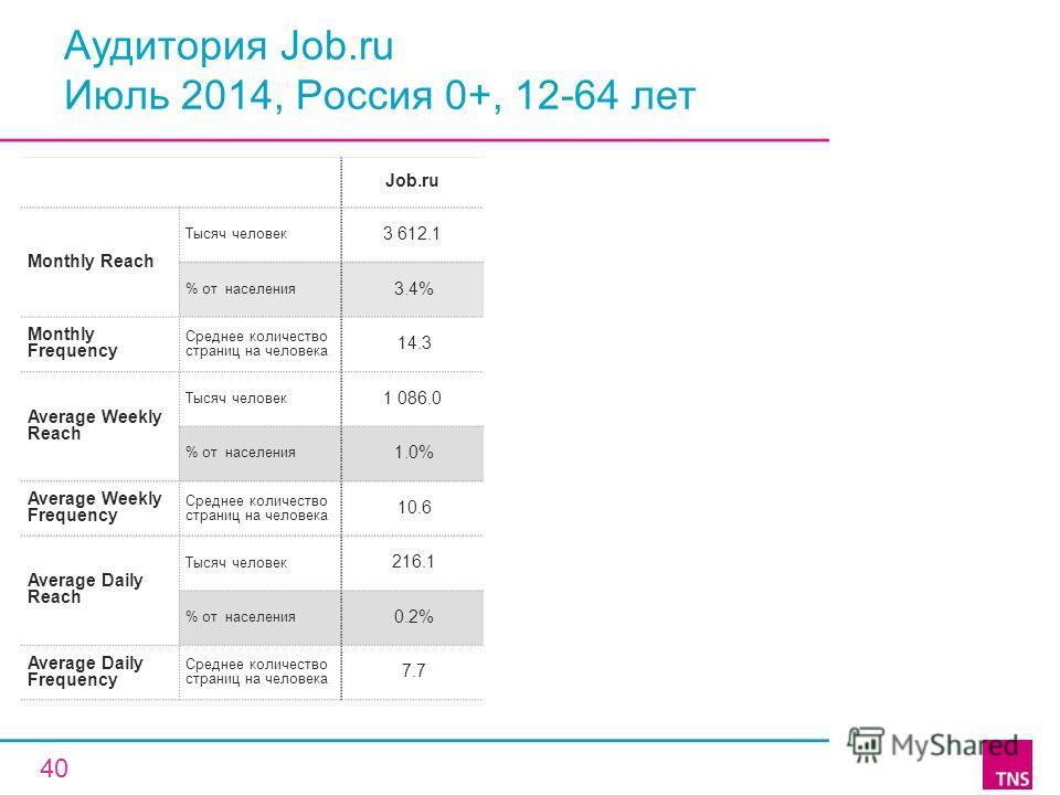 Аудитория Job.ru Июль 2014, Россия 0+, 12-64 лет Job.ru Monthly Reach Тысяч человек 3 612.1 % от населения 3.4% Monthly Frequency Среднее количество страниц на человека 14.3 Average Weekly Reach Тысяч человек 1 086.0 % от населения 1.0% Average Weekl