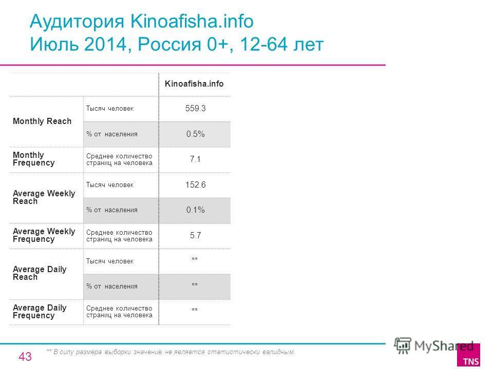 Аудитория Kinoafisha.info Июль 2014, Россия 0+, 12-64 лет Kinoafisha.info Monthly Reach Тысяч человек 559.3 % от населения 0.5% Monthly Frequency Среднее количество страниц на человека 7.1 Average Weekly Reach Тысяч человек 152.6 % от населения 0.1%
