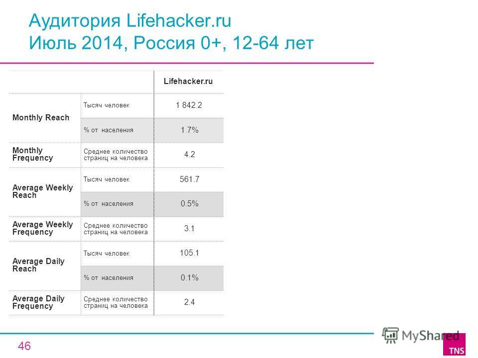 Аудитория Lifehacker.ru Июль 2014, Россия 0+, 12-64 лет Lifehacker.ru Monthly Reach Тысяч человек 1 842.2 % от населения 1.7% Monthly Frequency Среднее количество страниц на человека 4.2 Average Weekly Reach Тысяч человек 561.7 % от населения 0.5% Av