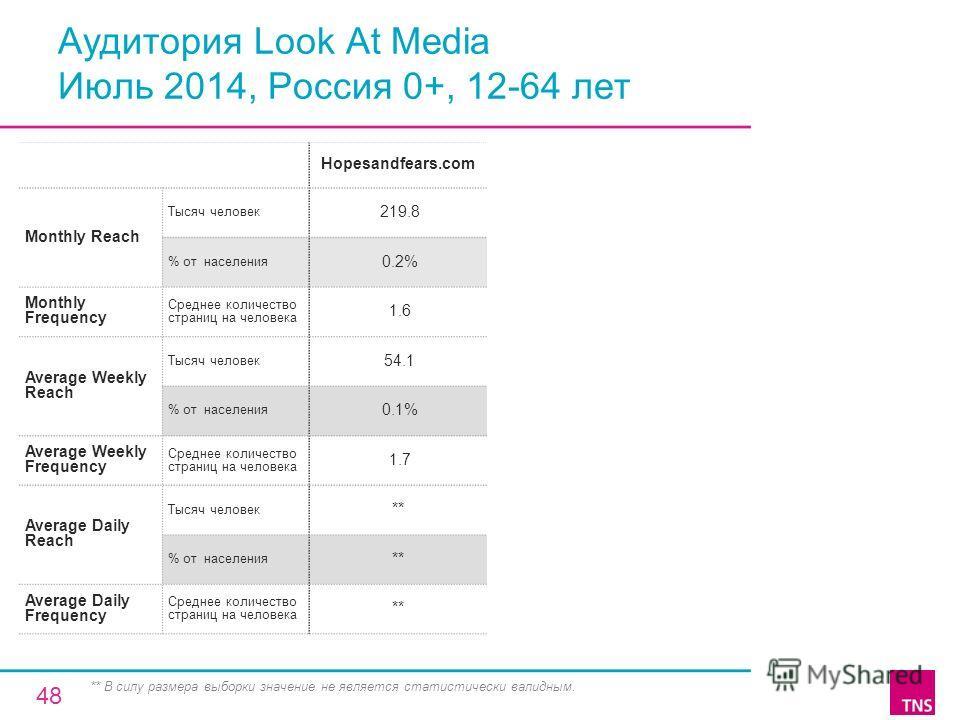 Аудитория Look At Media Июль 2014, Россия 0+, 12-64 лет Hopesandfears.com Monthly Reach Тысяч человек 219.8 % от населения 0.2% Monthly Frequency Среднее количество страниц на человека 1.6 Average Weekly Reach Тысяч человек 54.1 % от населения 0.1% A