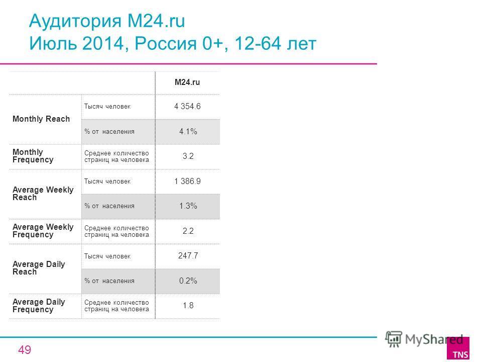 Аудитория M24. ru Июль 2014, Россия 0+, 12-64 лет M24. ru Monthly Reach Тысяч человек 4 354.6 % от населения 4.1% Monthly Frequency Среднее количество страниц на человека 3.2 Average Weekly Reach Тысяч человек 1 386.9 % от населения 1.3% Average Week