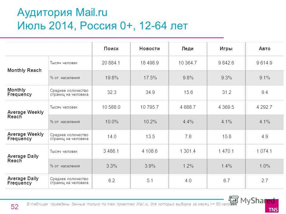 Аудитория Mail.ru Июль 2014, Россия 0+, 12-64 лет Поиск НовостиЛеди ИгрыАвто Monthly Reach Тысяч человек 20 884.118 498.910 364.79 842.69 614.9 % от населения 19.8% 17.5% 9.8% 9.3% 9.1% Monthly Frequency Среднее количество страниц на человека 32.3 34