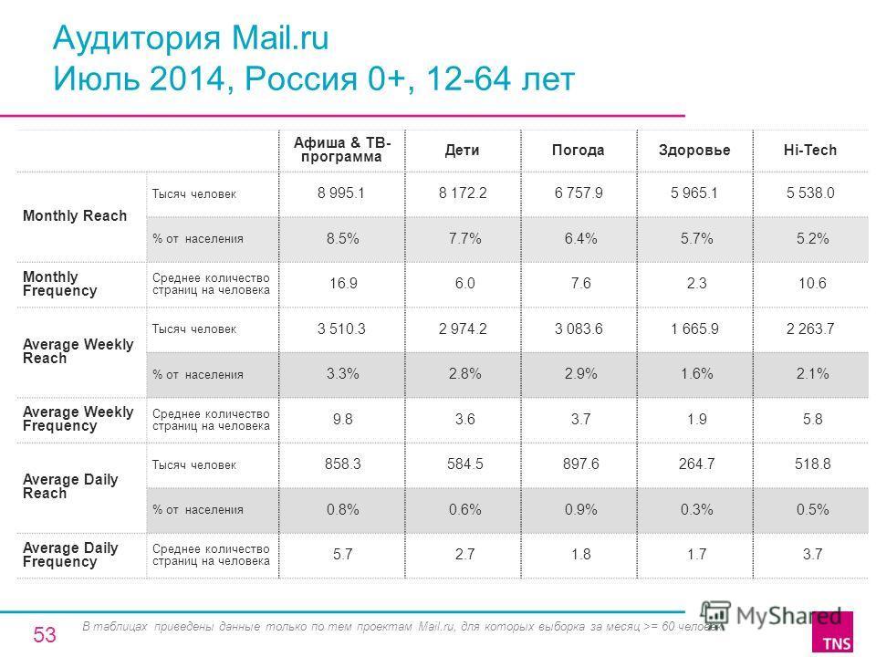 Аудитория Mail.ru Июль 2014, Россия 0+, 12-64 лет Афиша & ТВ- программа Дети ПогодаЗдоровьеHi-Tech Monthly Reach Тысяч человек 8 995.18 172.26 757.95 965.15 538.0 % от населения 8.5% 7.7% 6.4% 5.7% 5.2% Monthly Frequency Среднее количество страниц на