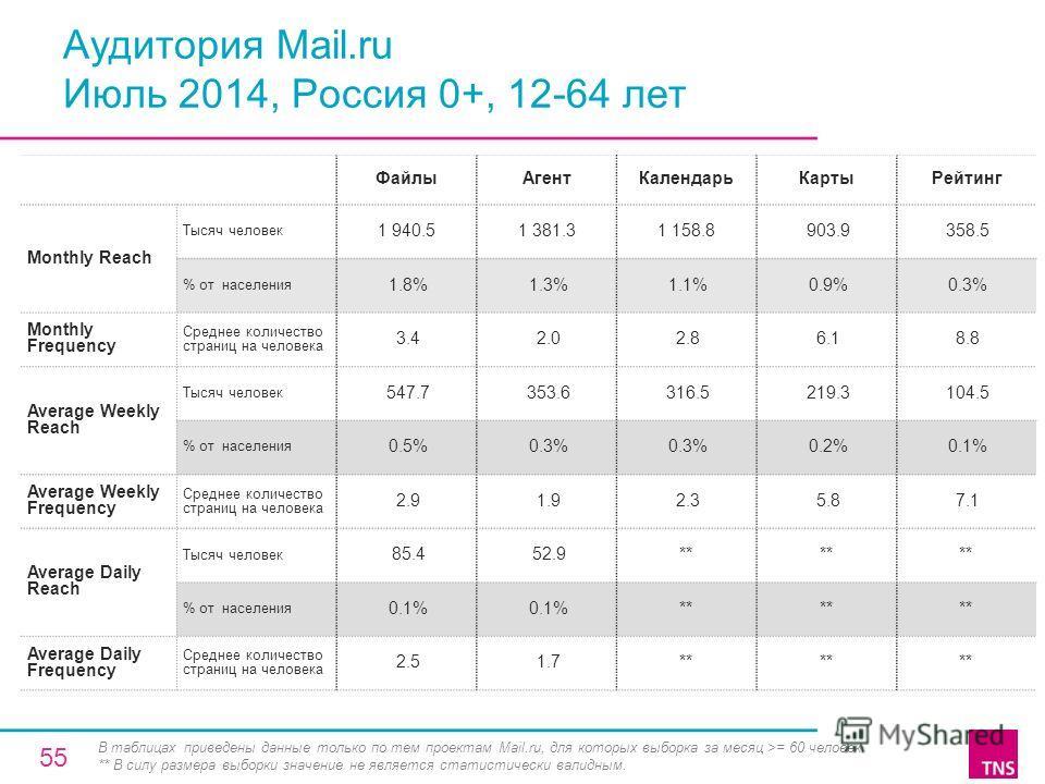 Аудитория Mail.ru Июль 2014, Россия 0+, 12-64 лет Файлы АгентКалендарь КартыРейтинг Monthly Reach Тысяч человек 1 940.51 381.31 158.8 903.9 358.5 % от населения 1.8% 1.3% 1.1% 0.9% 0.3% Monthly Frequency Среднее количество страниц на человека 3.4 2.0