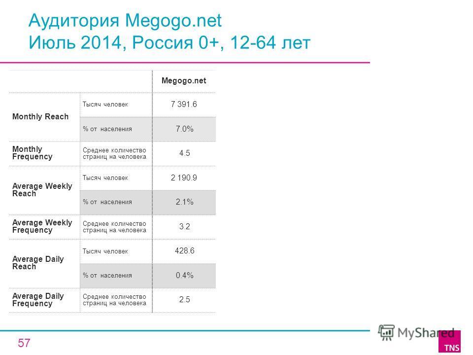 Аудитория Megogo.net Июль 2014, Россия 0+, 12-64 лет Megogo.net Monthly Reach Тысяч человек 7 391.6 % от населения 7.0% Monthly Frequency Среднее количество страниц на человека 4.5 Average Weekly Reach Тысяч человек 2 190.9 % от населения 2.1% Averag