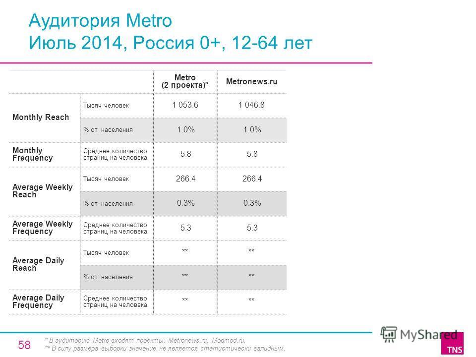 Аудитория Metro Июль 2014, Россия 0+, 12-64 лет Metro (2 проекта)* Metronews.ru Monthly Reach Тысяч человек 1 053.61 046.8 % от населения 1.0% Monthly Frequency Среднее количество страниц на человека 5.8 Average Weekly Reach Тысяч человек 266.4 % от