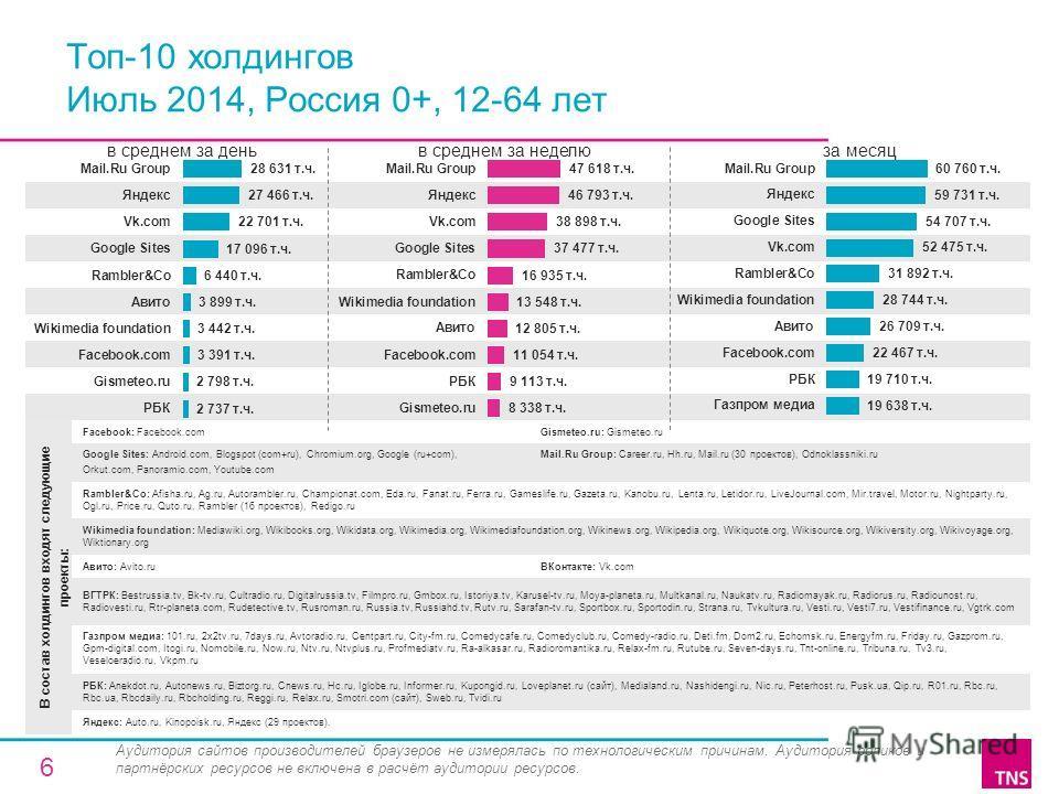 В состав холдингов входят следующие проекты: Facebook: Facebook.comGismeteo.ru: Gismeteo.ru Google Sites: Android.com, Blogspot (com+ru), Chromium.org, Google (ru+com), Orkut.com, Panoramio.com, Youtube.com Mail.Ru Group: Career.ru, Hh.ru, Mail.ru (3