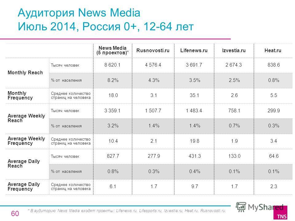 Аудитория News Media Июль 2014, Россия 0+, 12-64 лет News Media (5 проектов)* Rusnovosti.ruLifenews.ruIzvestia.ruHeat.ru Monthly Reach Тысяч человек 8 620.14 576.43 691.72 674.3 838.6 % от населения 8.2% 4.3% 3.5% 2.5% 0.8% Monthly Frequency Среднее