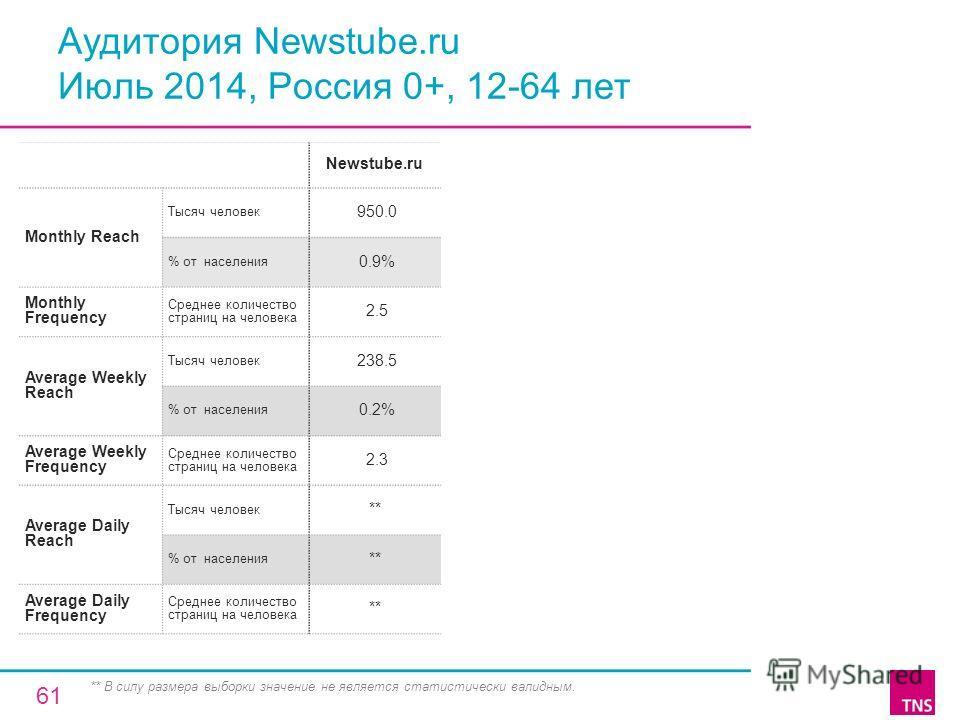 Аудитория Newstube.ru Июль 2014, Россия 0+, 12-64 лет Newstube.ru Monthly Reach Тысяч человек 950.0 % от населения 0.9% Monthly Frequency Среднее количество страниц на человека 2.5 Average Weekly Reach Тысяч человек 238.5 % от населения 0.2% Average