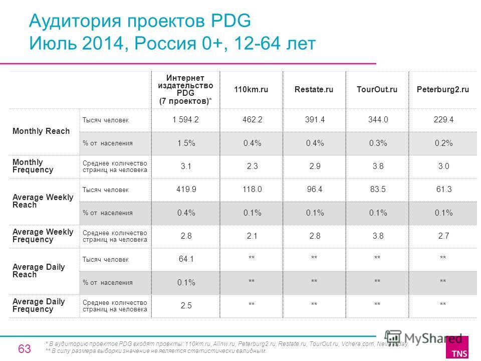Аудитория проектов PDG Июль 2014, Россия 0+, 12-64 лет Интернет издательство PDG (7 проектов)* 110km.ruRestate.ruTourOut.ruPeterburg2. ru Monthly Reach Тысяч человек 1 594.2 462.2 391.4 344.0 229.4 % от населения 1.5% 0.4% 0.3% 0.2% Monthly Frequency
